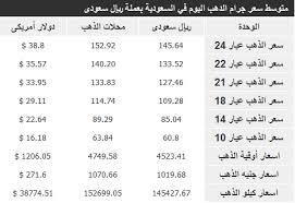 ملف سعر الذهب اليوم سعر الجرام بالريال السعودي